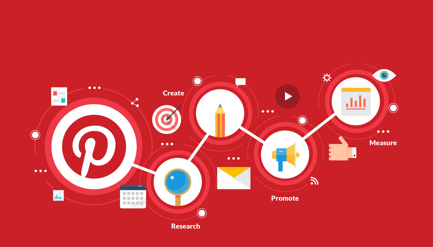Pinterest Marketing Guide on How Get Traffic From Pinterest